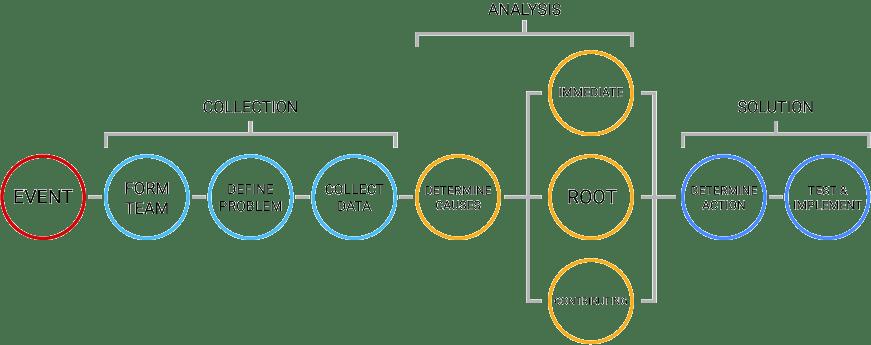 RCFA Process