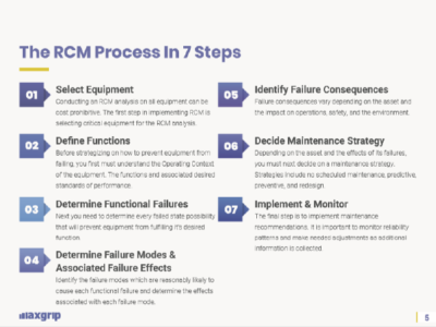 RCM process in 7 steps