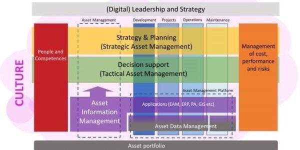 landscape asset management
