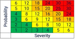 FMEA criticality matrix