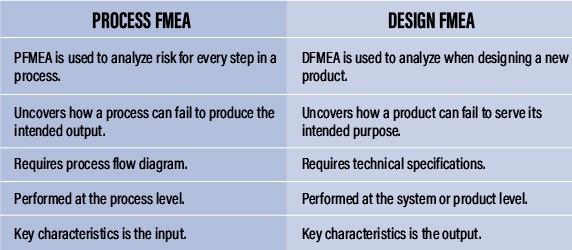 pfmea vs dfmea example