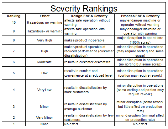 FMEA severity ranking table
